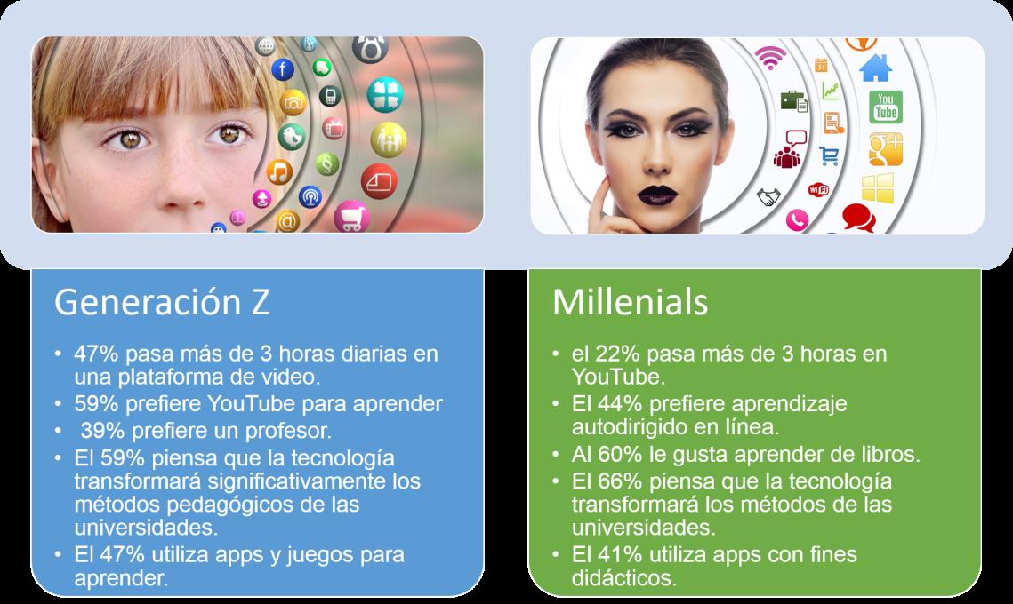 Generación Z vs Millenials