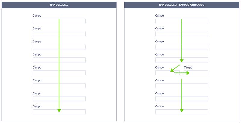 Recorrido-visual-usuario-una-columna-formulario-web