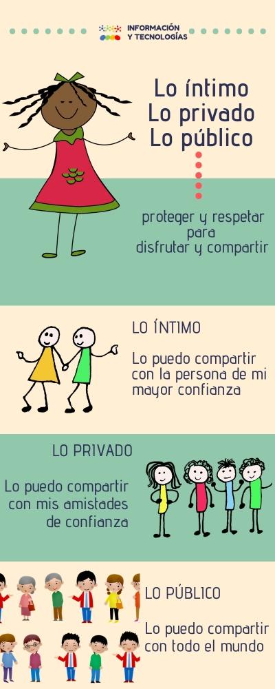 Infografía de los espacios íntimo, privado y público. La importancia de proteger y respetar para compartir y disfrutar.